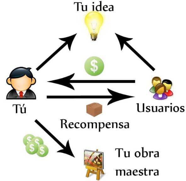 consiste-crowdfunding